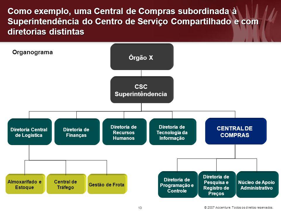 Como exemplo, uma Central de Compras subordinada à Superintendência do Centro de Serviço Compartilhado e com diretorias distintas