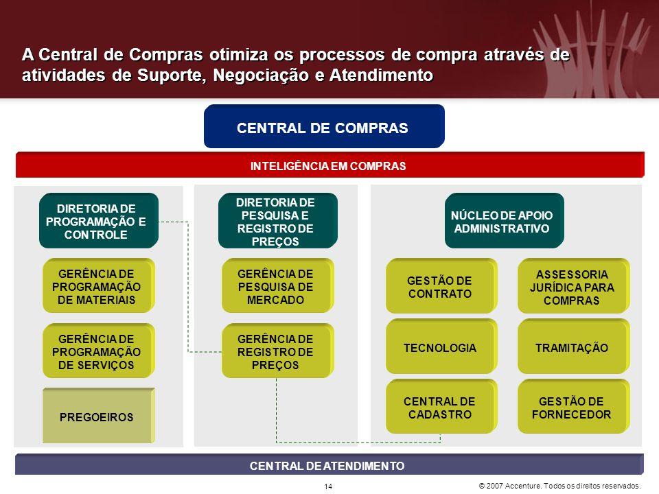 A Central de Compras otimiza os processos de compra através de atividades de Suporte, Negociação e Atendimento
