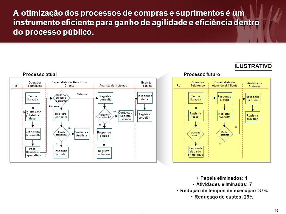 A otimização dos processos de compras e suprimentos é um instrumento eficiente para ganho de agilidade e eficiência dentro do processo público.