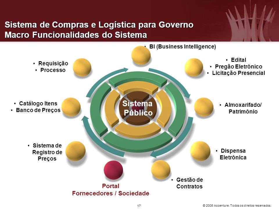 Sistema de Compras e Logística para Governo Macro Funcionalidades do Sistema