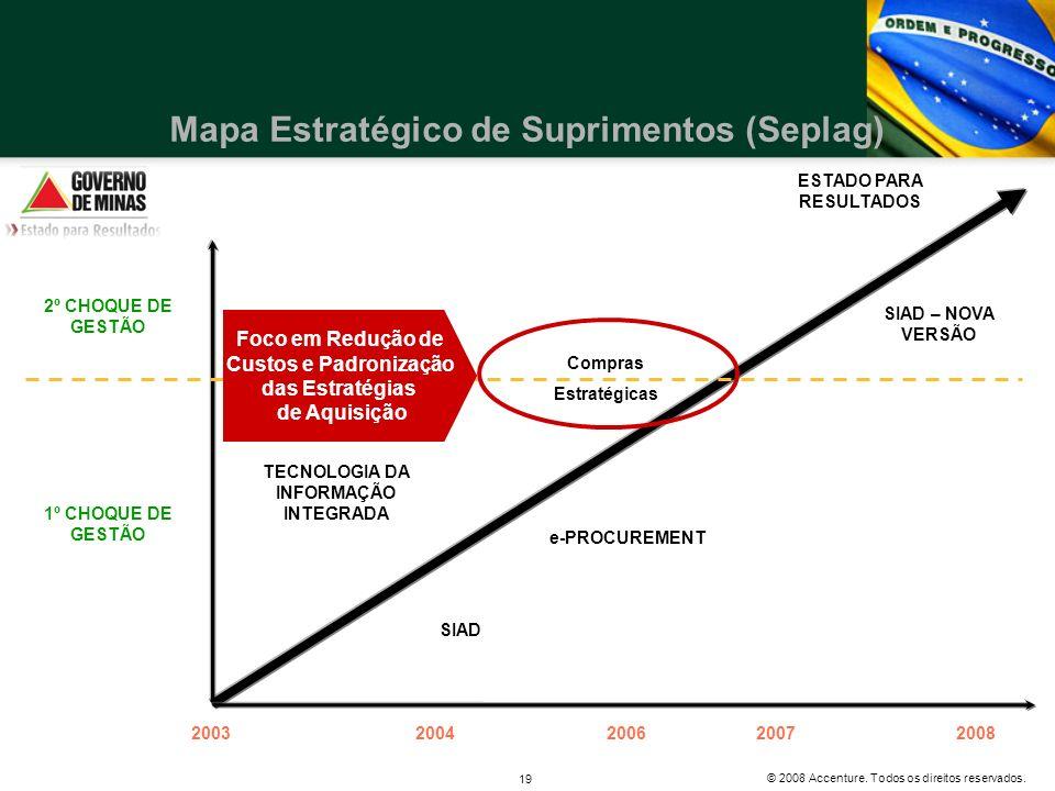 Mapa Estratégico de Suprimentos (Seplag)