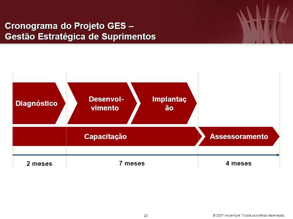 Cronograma do Projeto GES – Gestão Estratégica de Suprimentos