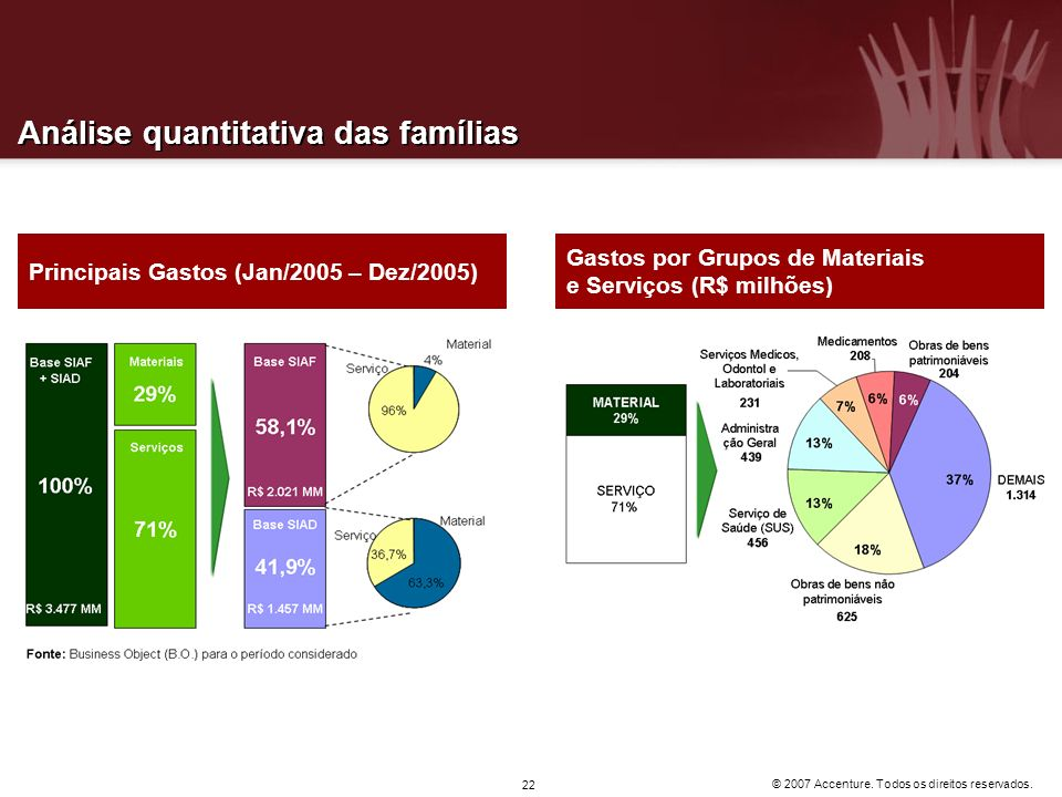Análise quantitativa das famílias
