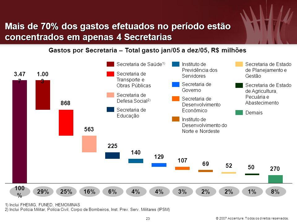 Gastos por Secretaria – Total gasto jan/05 a dez/05, R$ milhões