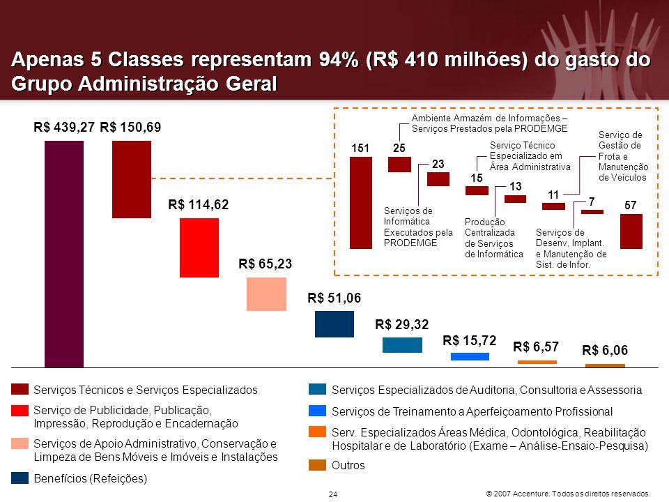 Apenas 5 Classes representam 94% (R$ 410 milhões) do gasto do Grupo Administração Geral