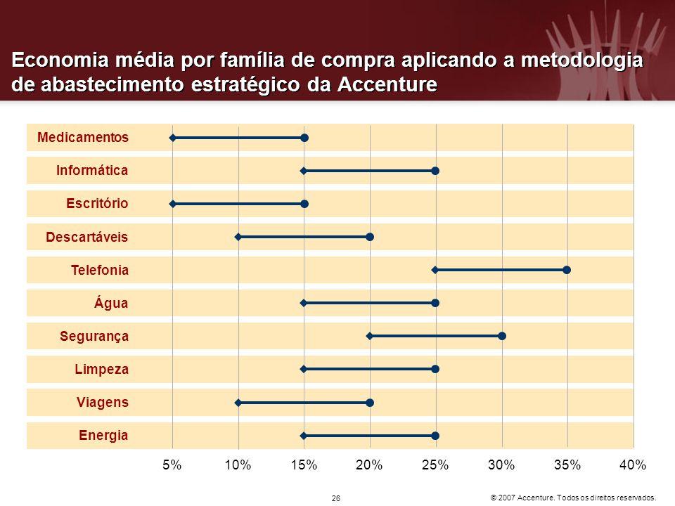 Economia média por família de compra aplicando a metodologia de abastecimento estratégico da Accenture