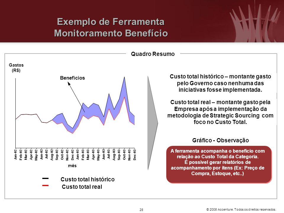 Exemplo de Ferramenta Monitoramento Benefício