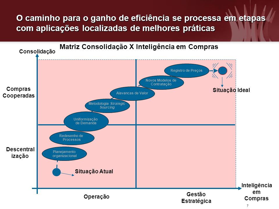 O caminho para o ganho de eficiência se processa em etapas com aplicações localizadas de melhores práticas