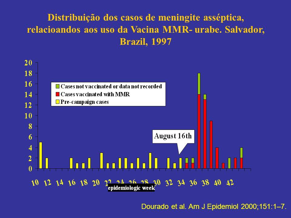 Distribuição dos casos de meningite asséptica, relacioandos aos uso da Vacina MMR- urabe. Salvador, Brazil, 1997