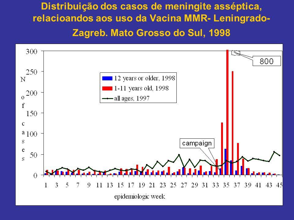 Distribuição dos casos de meningite asséptica, relacioandos aos uso da Vacina MMR- Leningrado-Zagreb.
