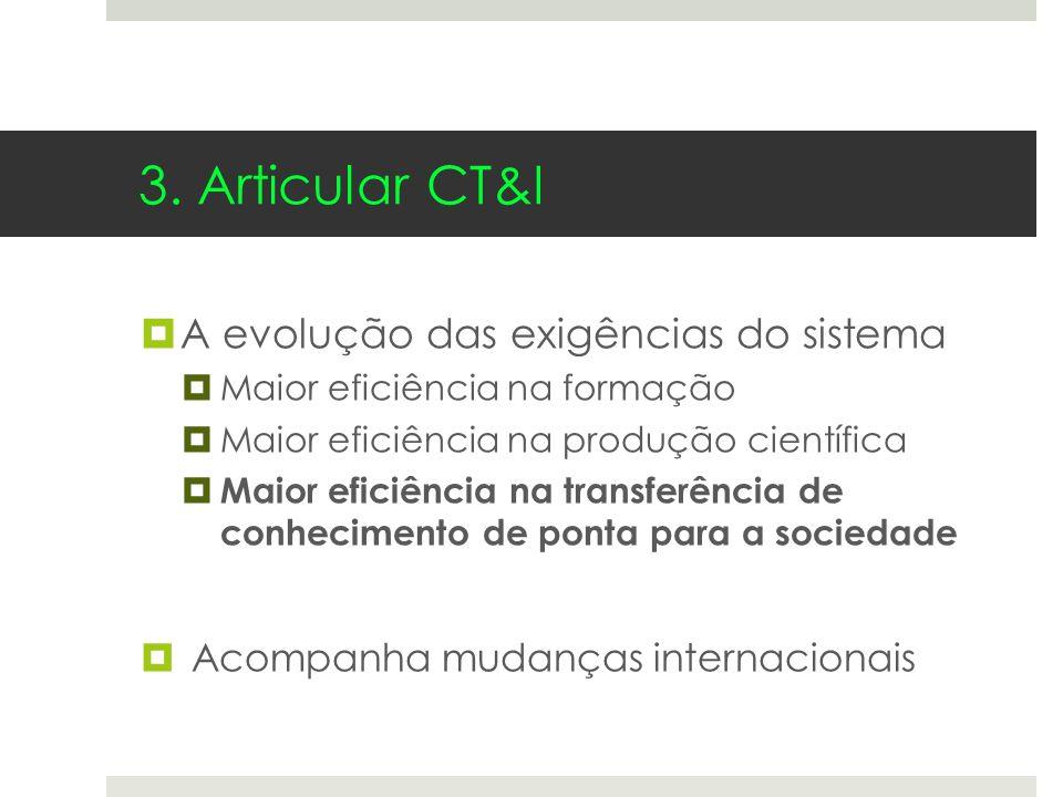3. Articular CT&I A evolução das exigências do sistema