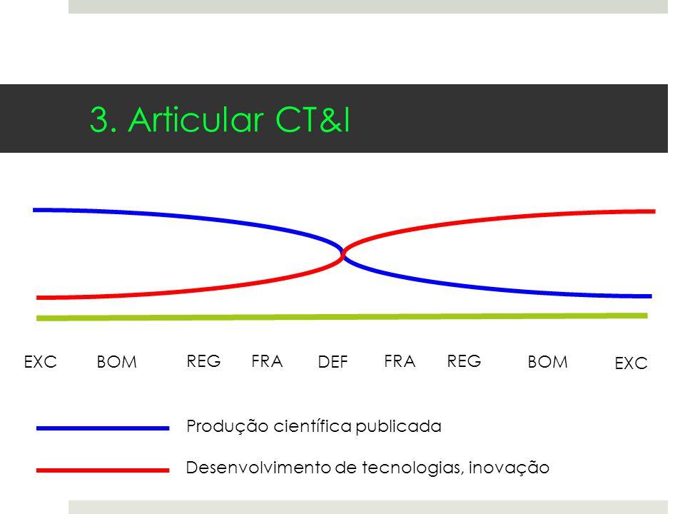 3. Articular CT&I EXC BOM REG FRA DEF FRA REG BOM EXC