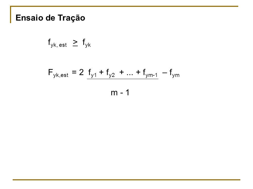 Ensaio de Tração fyk, est > fyk Fyk,est = 2 fy1 + fy2 + ... + fym-1 – fym m - 1