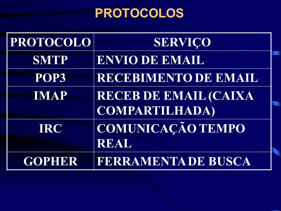 PROTOCOLOSPROTOCOLO. SERVIÇO. SMTP. ENVIO DE EMAIL. POP3. RECEBIMENTO DE EMAIL. IMAP. RECEB DE EMAIL (CAIXA COMPARTILHADA)