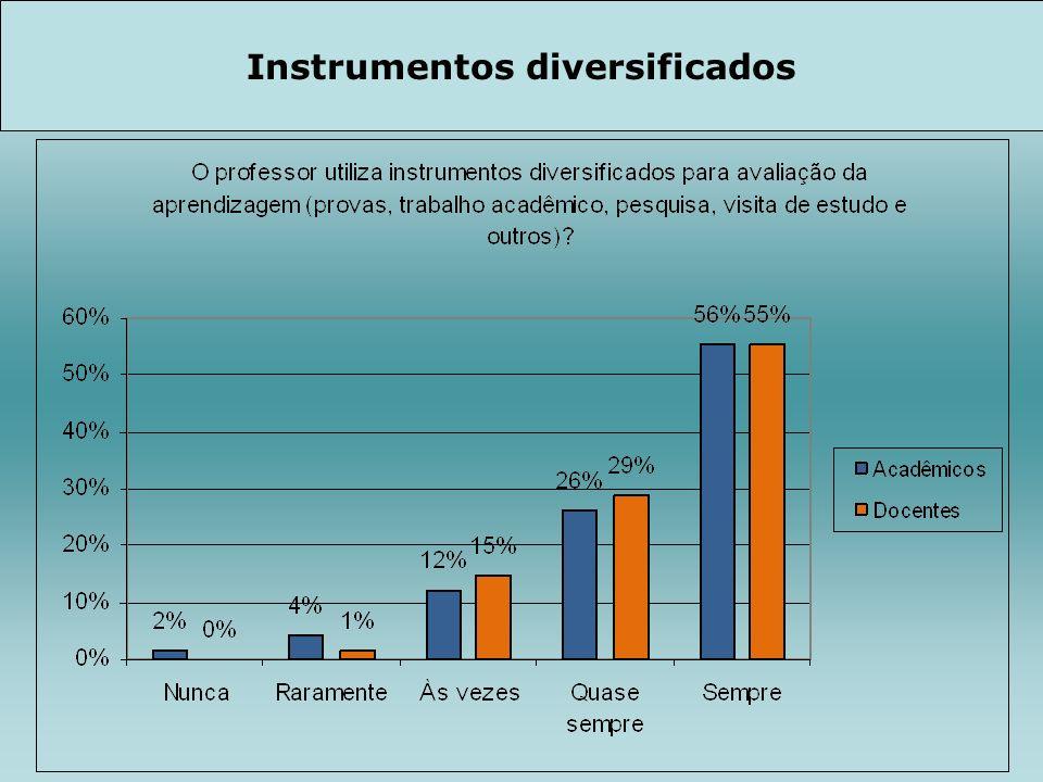 Instrumentos diversificados