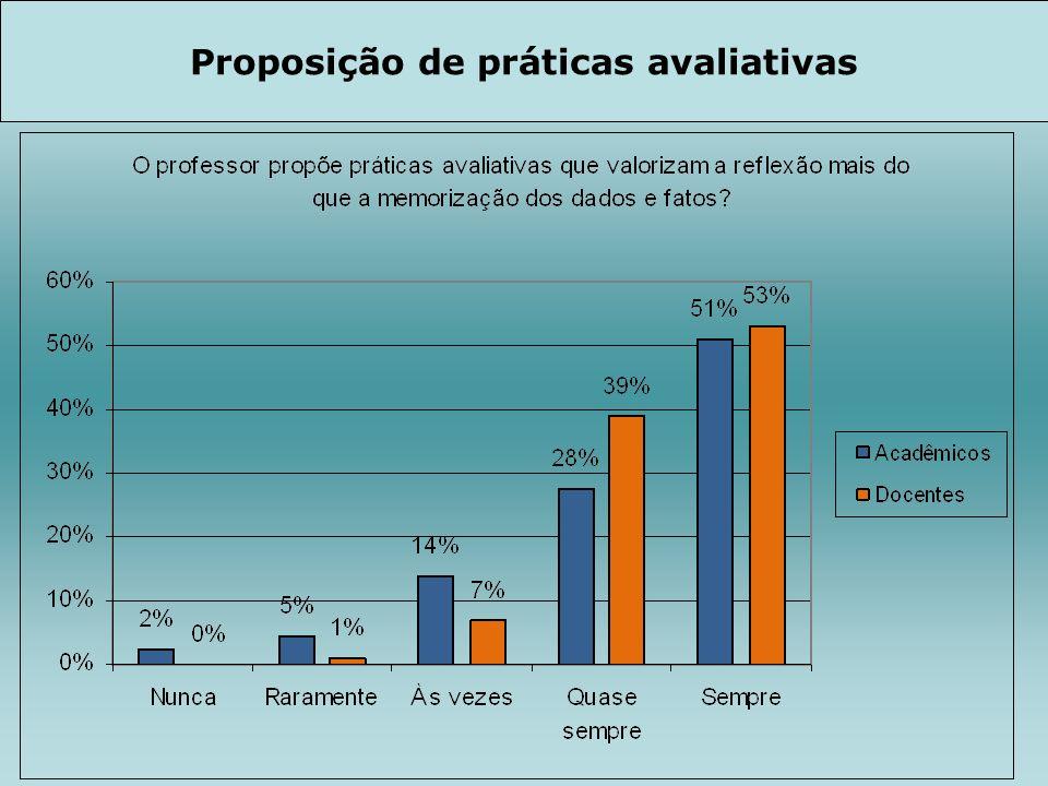 Proposição de práticas avaliativas