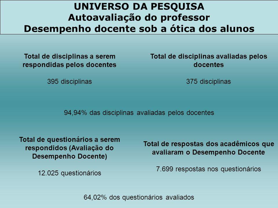 Autoavaliação do professor Desempenho docente sob a ótica dos alunos