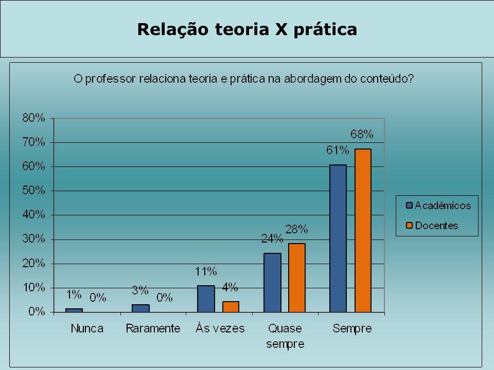 Relação teoria X prática