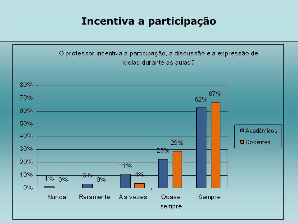 Incentiva a participação