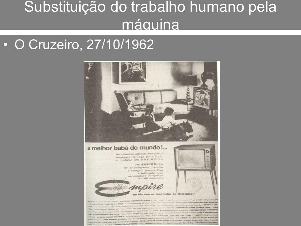 Substituição do trabalho humano pela máquina