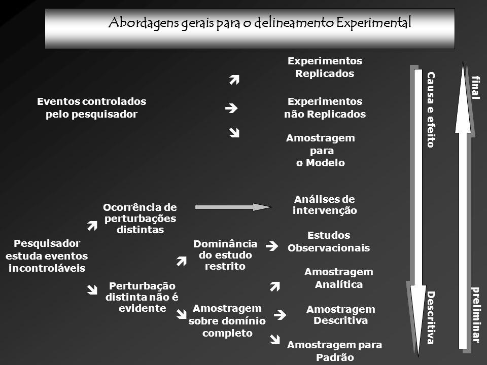 Abordagens gerais para o delineamento Experimental