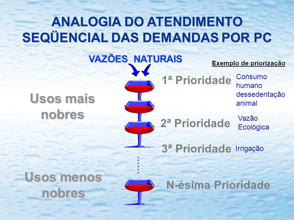 ANALOGIA DO ATENDIMENTO SEQÜENCIAL DAS DEMANDAS POR PC