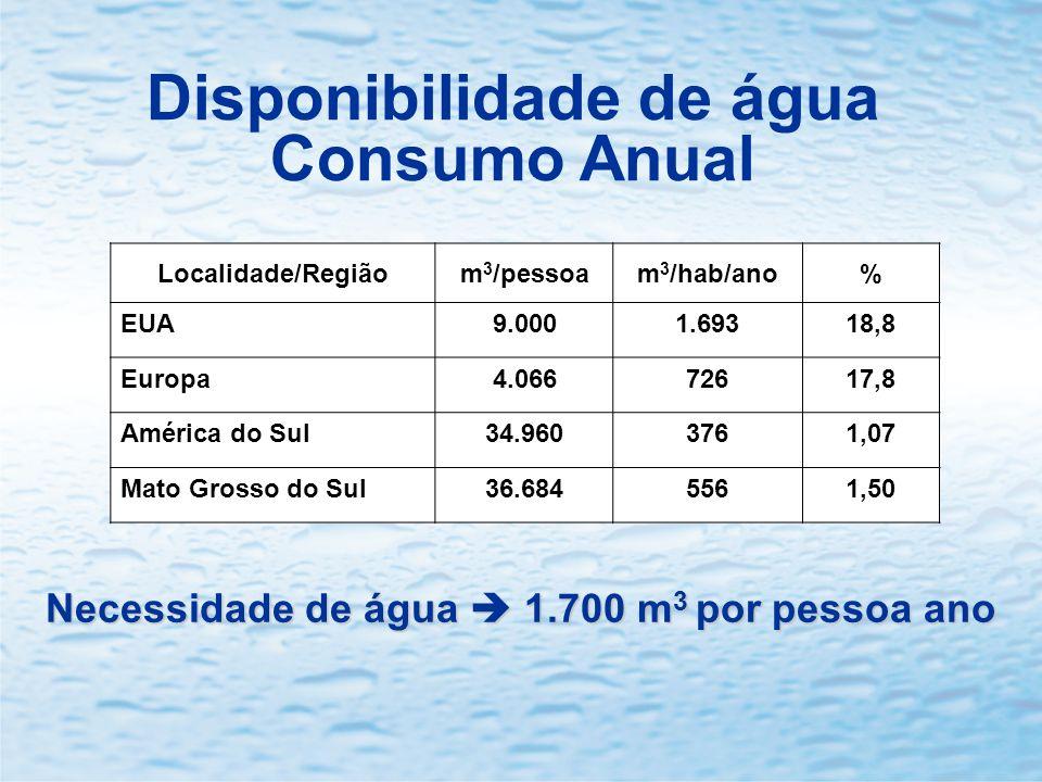 Disponibilidade de água Consumo Anual