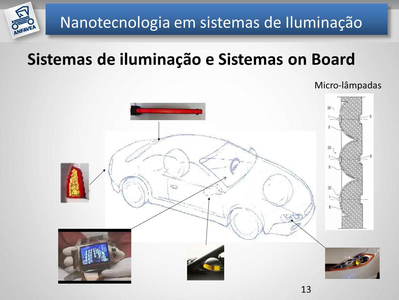 Nanotecnologia em sistemas de Iluminação