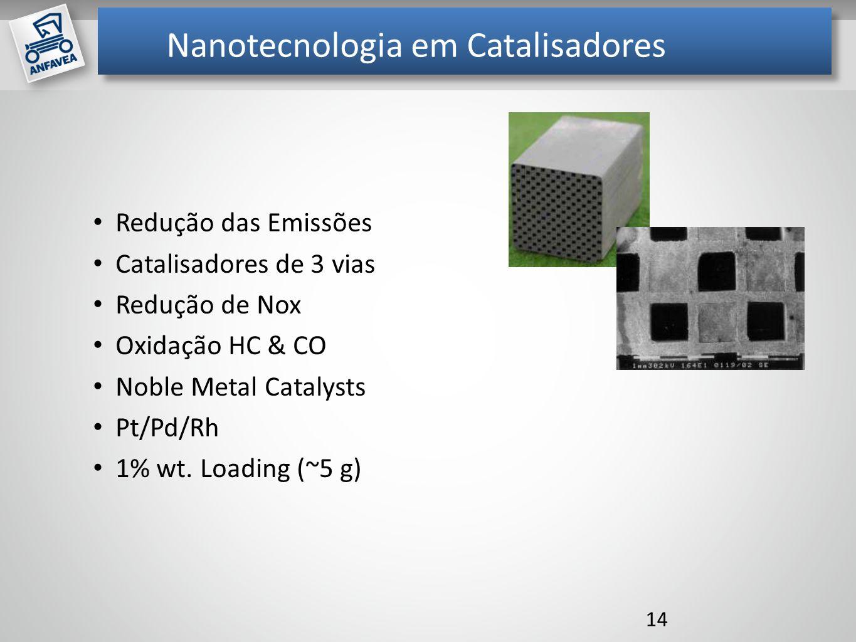Nanotecnologia em Catalisadores