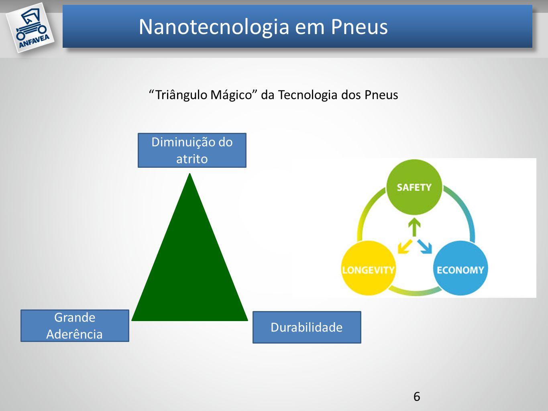 Nanotecnologia em Pneus