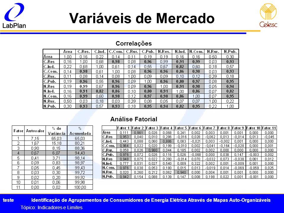 Variáveis de Mercado Correlações Análise Fatorial