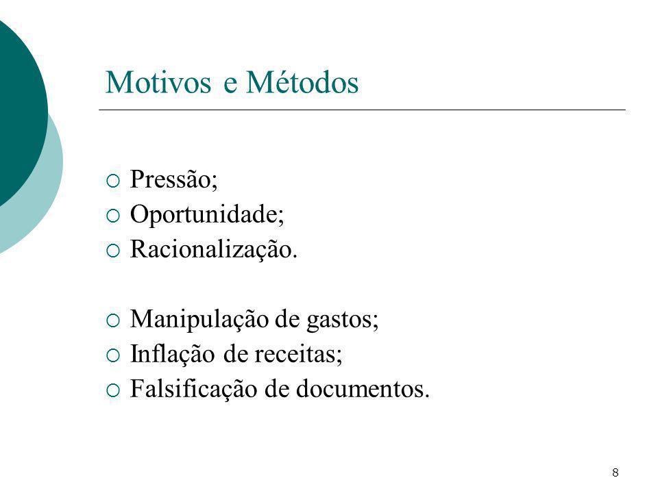Motivos e Métodos Pressão; Oportunidade; Racionalização.
