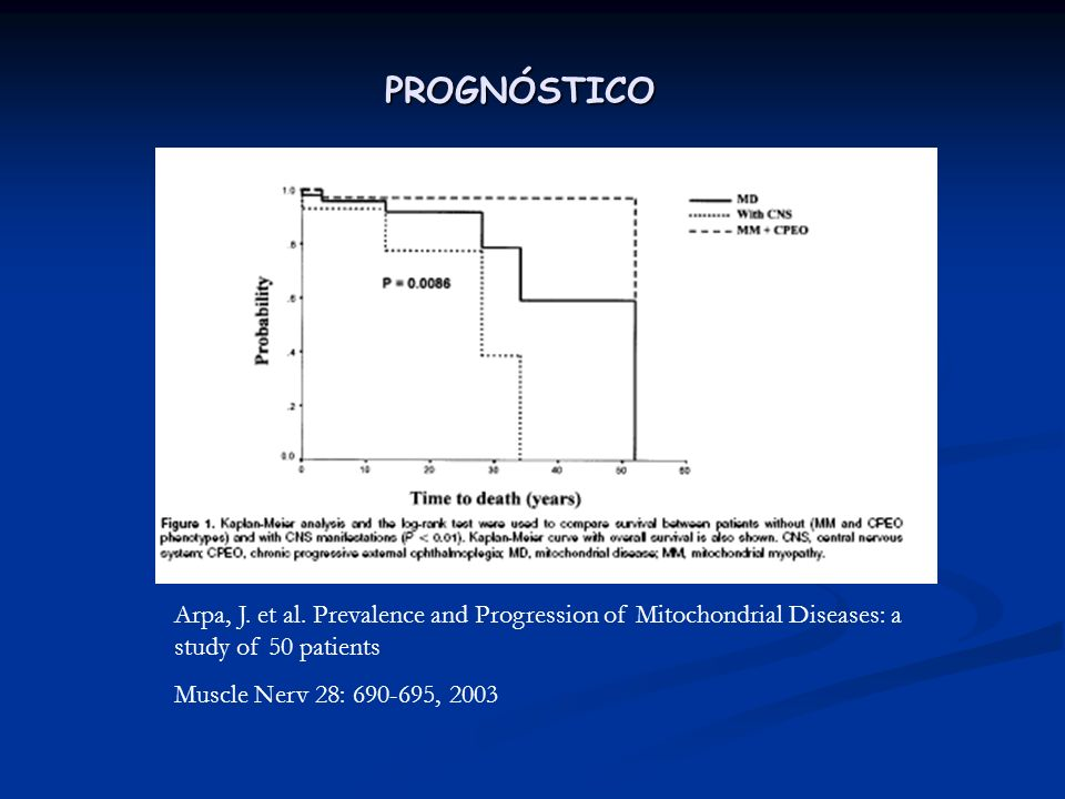 PROGNÓSTICOArpa, J. et al. Prevalence and Progression of Mitochondrial Diseases: a study of 50 patients.