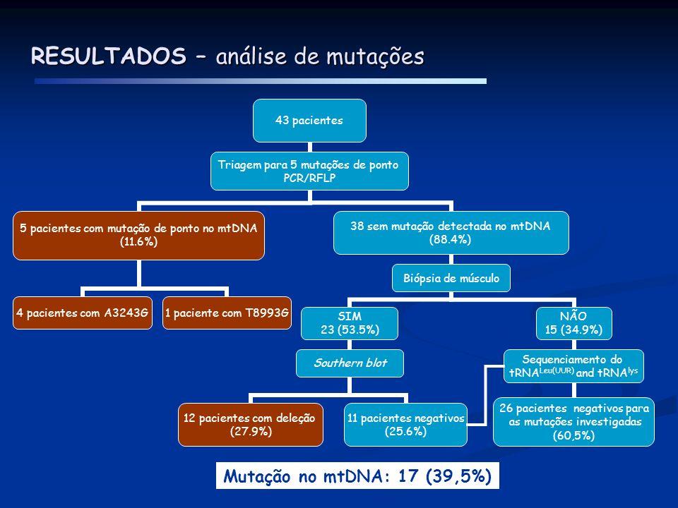RESULTADOS – análise de mutações