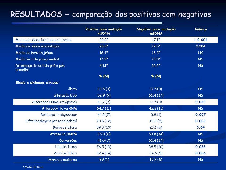 RESULTADOS – comparação dos positivos com negativos