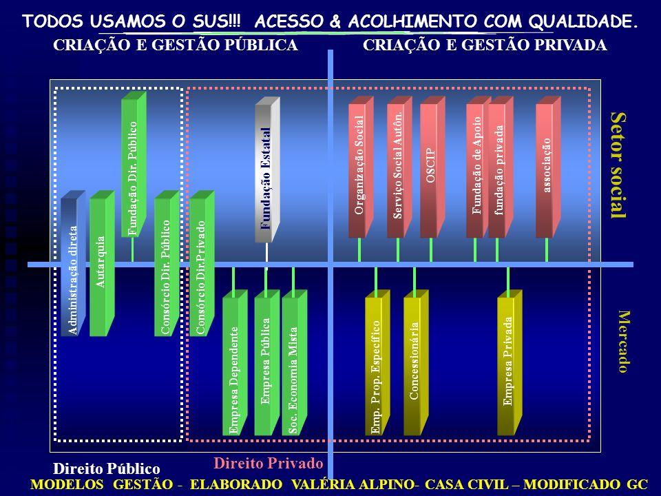 Setor social CRIAÇÃO E GESTÃO PÚBLICA CRIAÇÃO E GESTÃO PRIVADA Mercado
