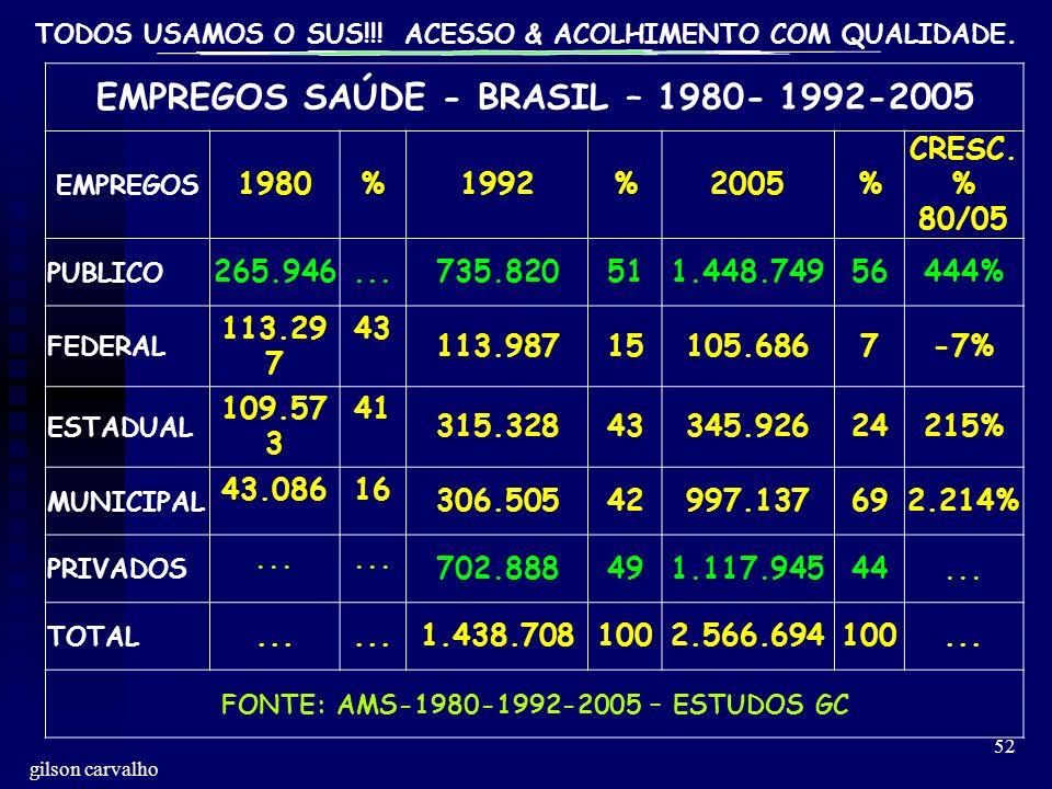 EMPREGOS SAÚDE - BRASIL – 1980- 1992-2005