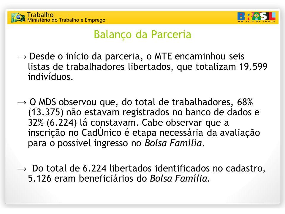 Balanço da Parceria → Desde o início da parceria, o MTE encaminhou seis listas de trabalhadores libertados, que totalizam 19.599 indivíduos.