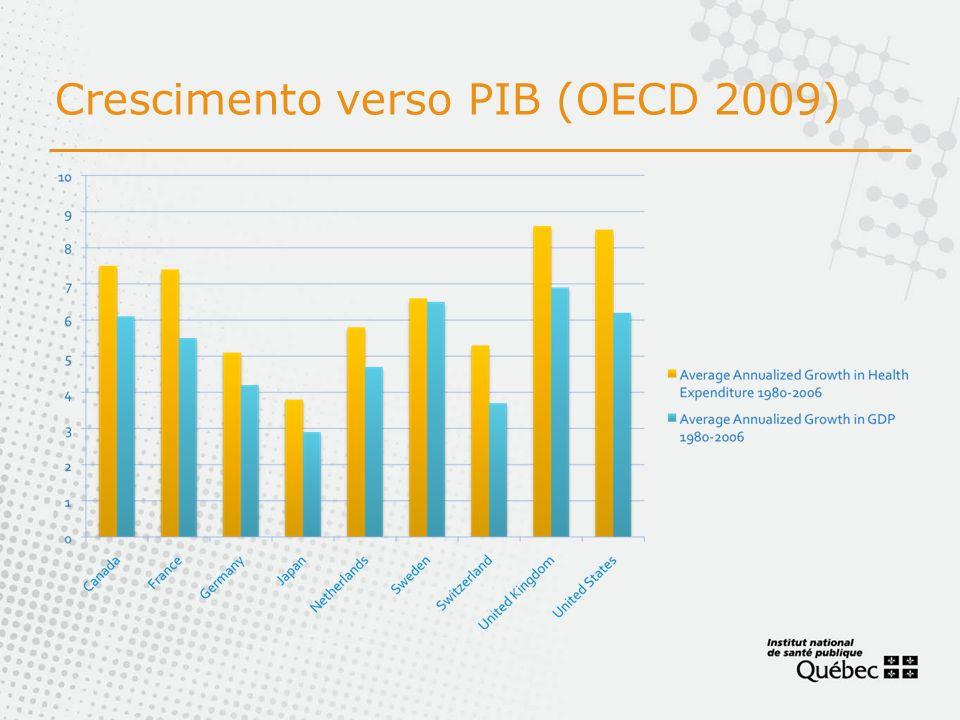 Crescimento verso PIB (OECD 2009)