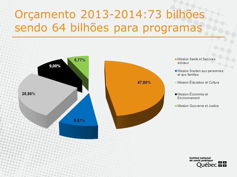 Orçamento 2013-2014:73 bilhões sendo 64 bilhões para programas