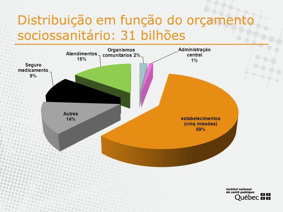 Distribuição em função do orçamento sociossanitário: 31 bilhões