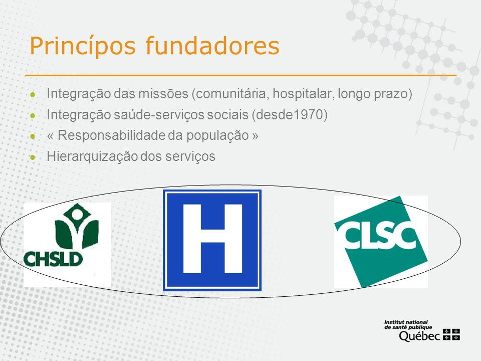 Princípos fundadores Integração das missões (comunitária, hospitalar, longo prazo) Integração saúde-serviços sociais (desde1970)