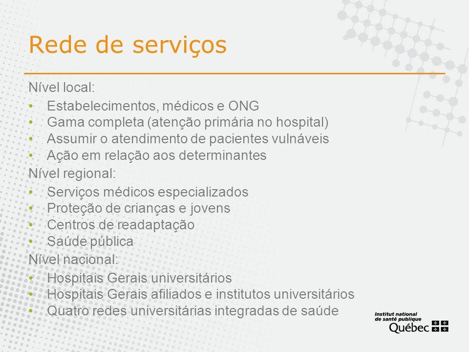 Rede de serviços Nível local: Estabelecimentos, médicos e ONG