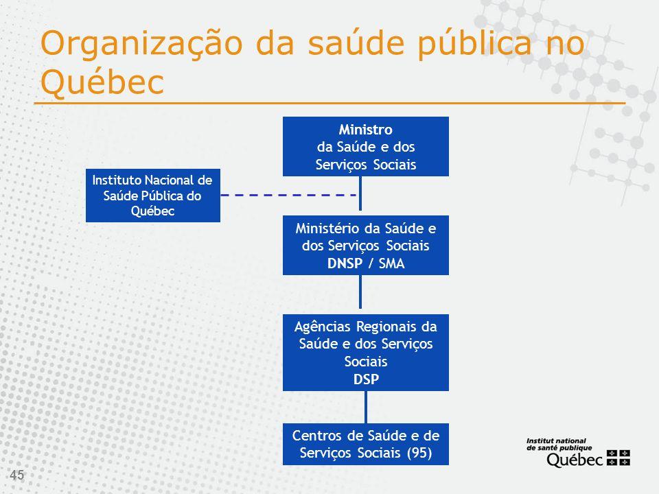 Organização da saúde pública no Québec
