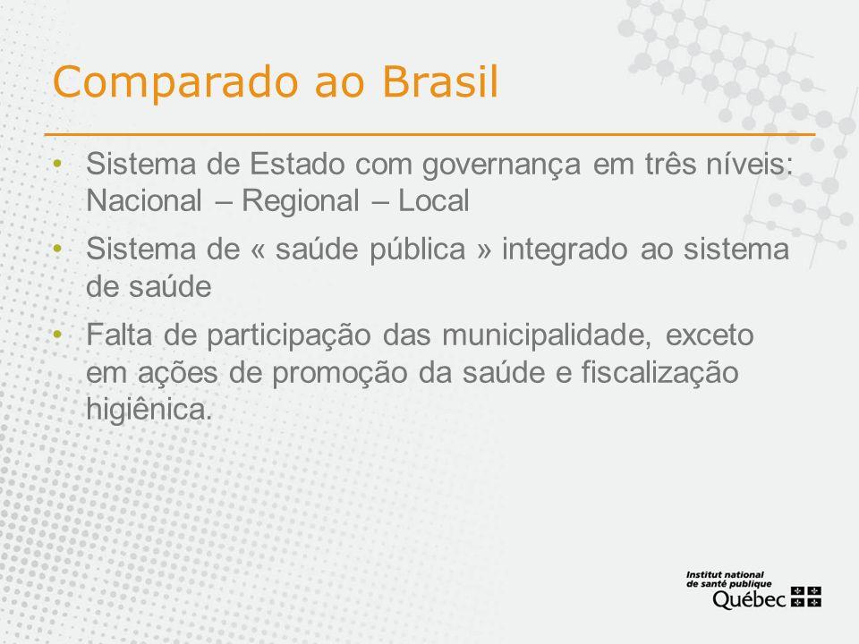 Comparado ao Brasil Sistema de Estado com governança em três níveis: Nacional – Regional – Local.