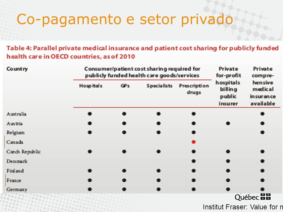 Co-pagamento e setor privado