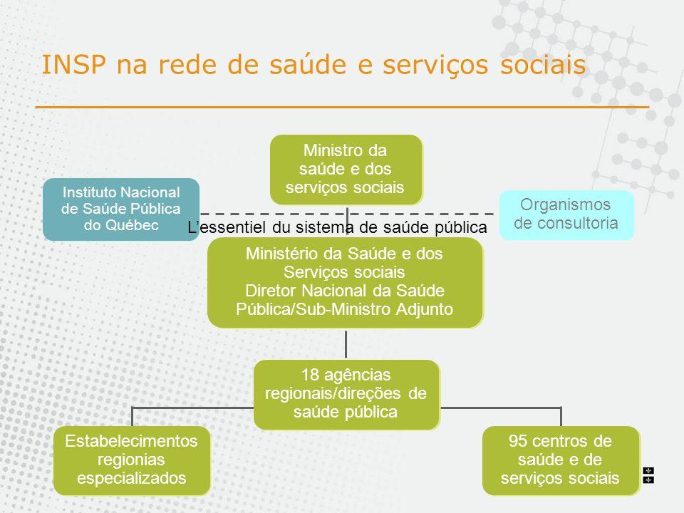 INSP na rede de saúde e serviços sociais