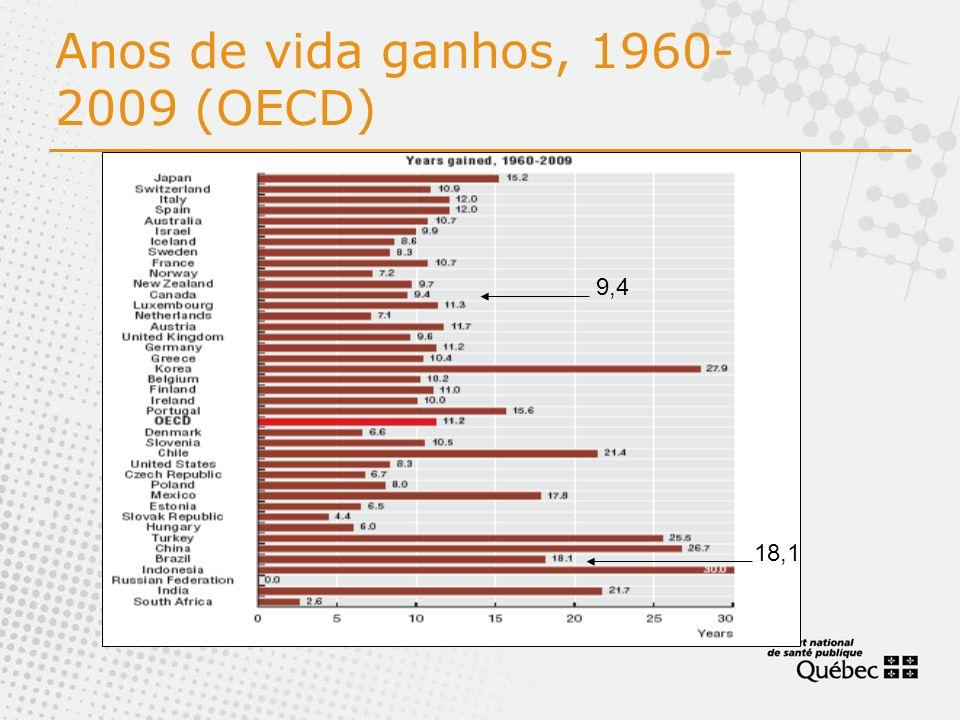 Anos de vida ganhos, 1960-2009 (OECD)