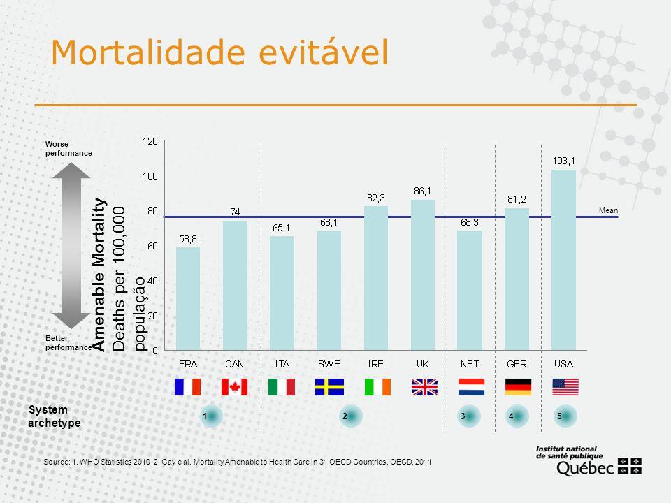 Mortalidade evitável Amenable Mortality Deaths per 100,000 população