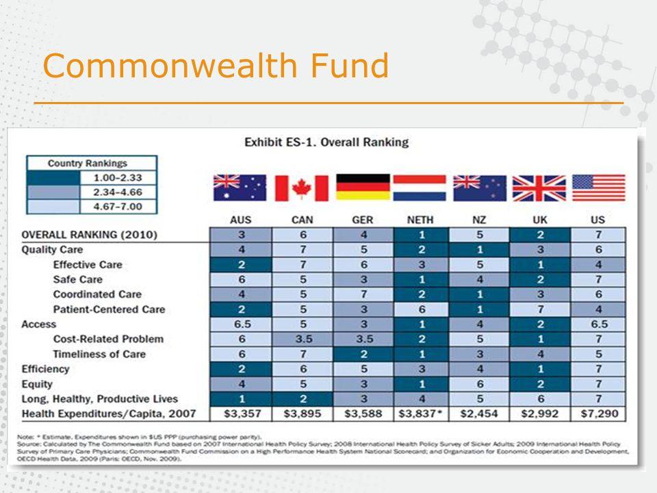 Commonwealth Fund Descriptif…encore une fois peu de relations avec le type de sistemas